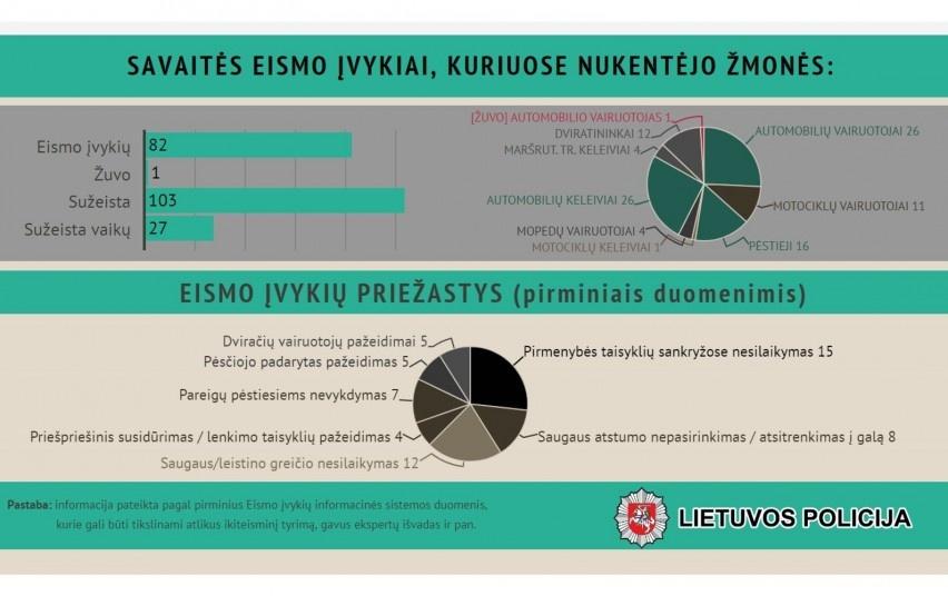 Per savaitę Lietuvos keliuose žuvo 1 žmogus, buvo sužeisti 103