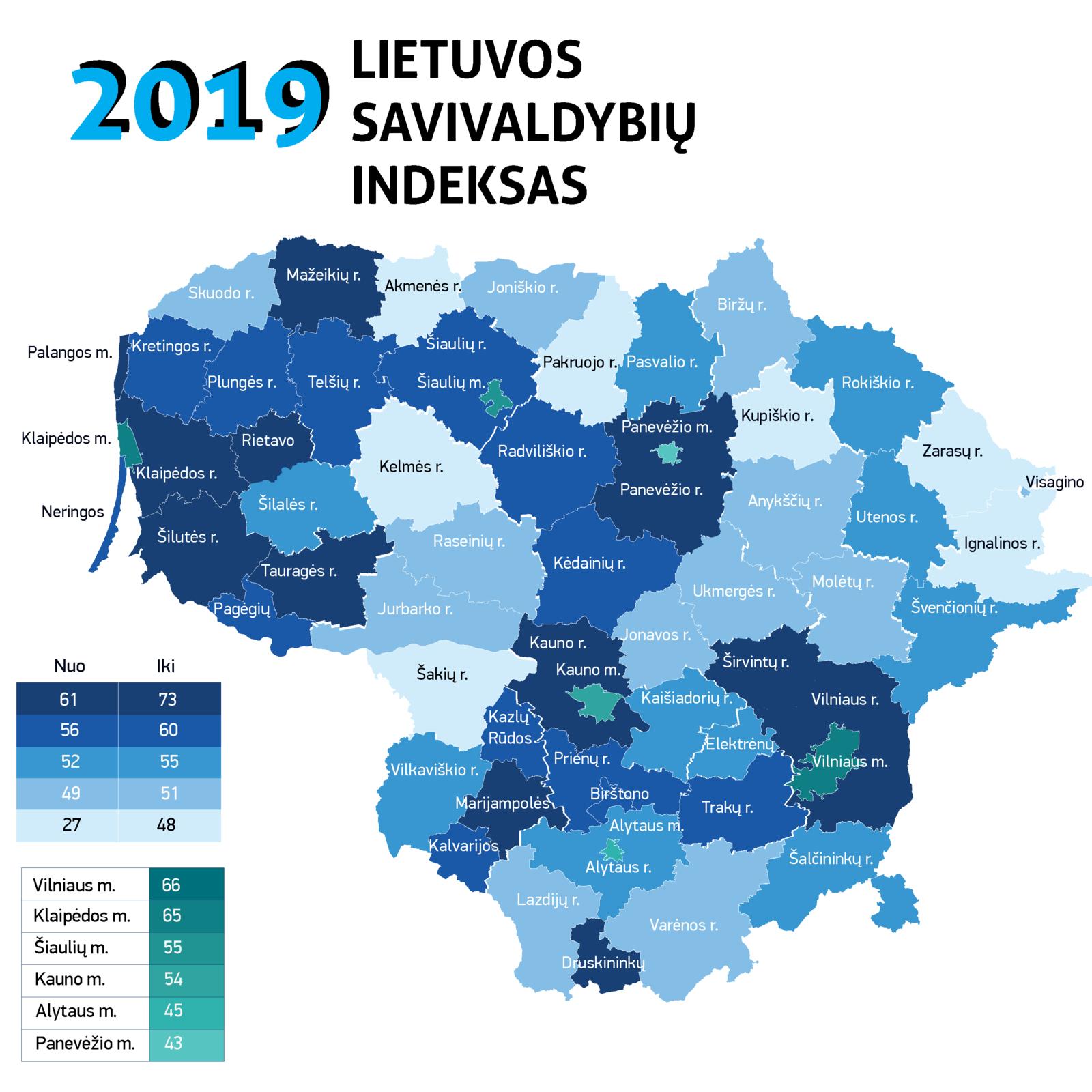 Savivaldybių indeksas: Vilnius išsiveržė į priekį, mažųjų savivaldybių lyderis – Klaipėdos rajonas