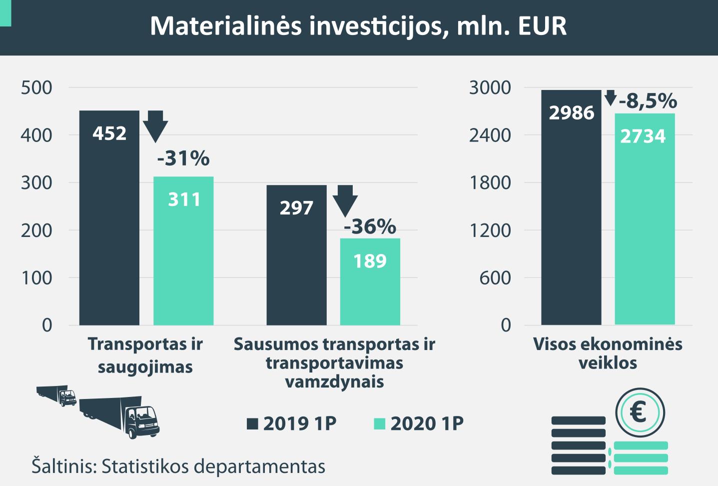 Transporto verslas smarkiai apkarpė investicijas: fiksuojamas vienas didžiausių sumažėjimų