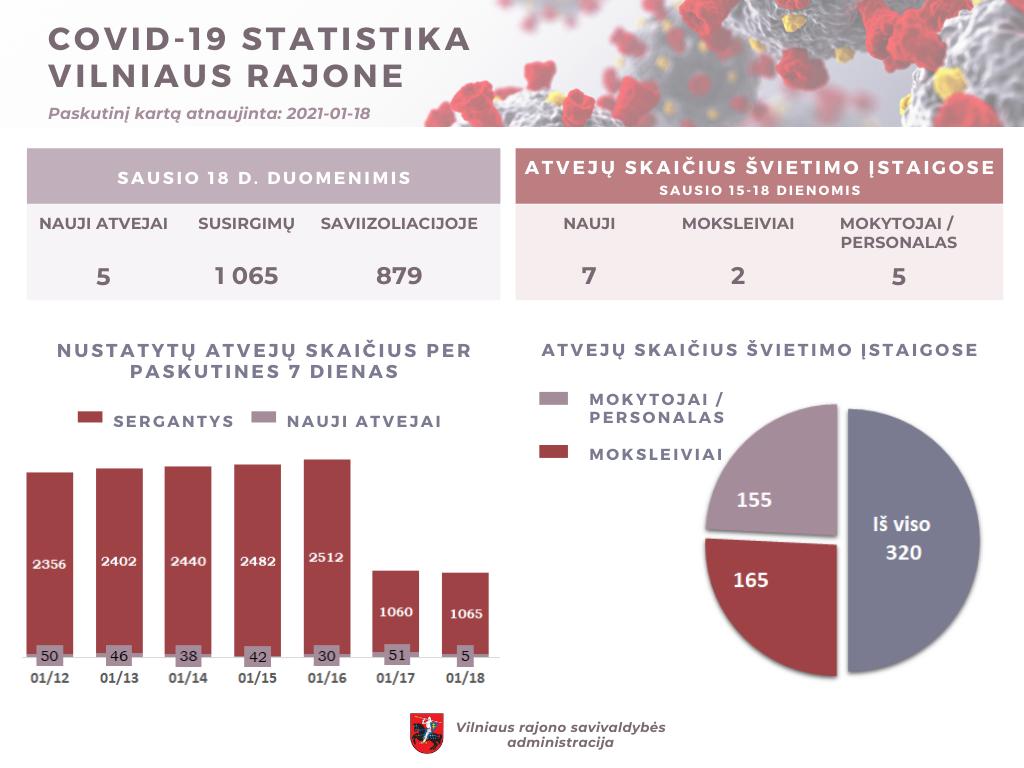 COVID-19 Vilniaus rajone: 5 nauji susirgimai