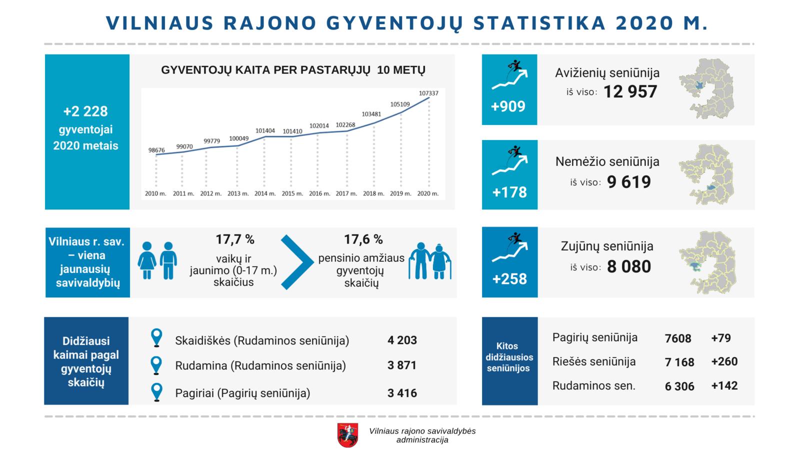 Vilniaus rajonas ir toliau auga: gyventojų skaičius per 2020 metus padidėjo daugiau nei 2 tūkstančiais