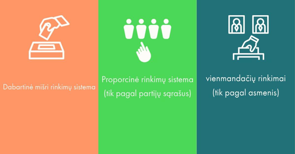Seimo narys Domas Griškevičius klausia: Jei būtų Jūsų valia, kurią rinkimų sistemą pasirinktumėte?