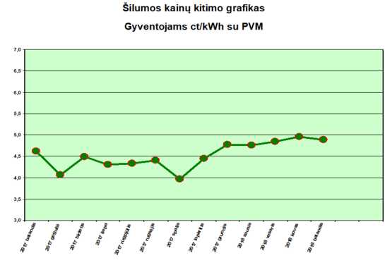 """Šilumos kaina AB """"Šiaulių energija"""" vartotojams balandį mažės"""