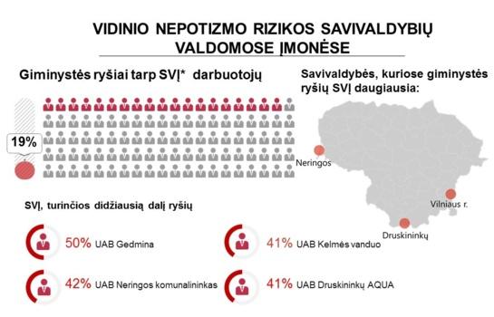 STT tyrime Šiaulių savivaldybei puikus įvertinimas
