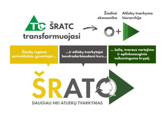 Šiaulių regiono atliekų tvarkymo centras pristato naują logotipą