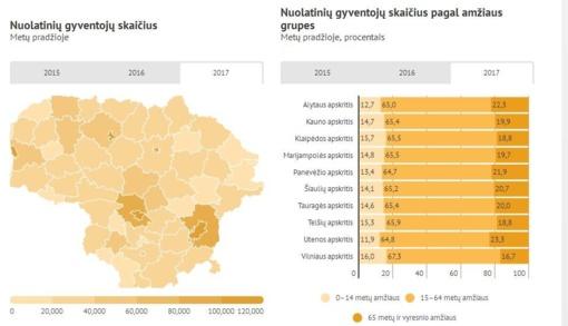 Jurbarko rajono gyventojų – dar mažiau