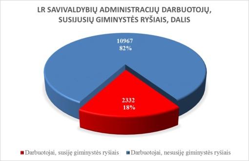 STT: Nustatytas nepotizmo intensyvumas savivaldybių administracijose
