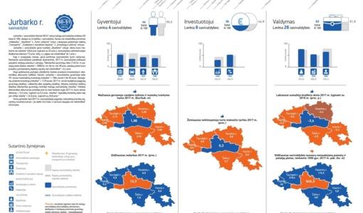 Lietuvos savivaldybių indeksas 2018: Jurbarko rajonas – tarp prasčiausiai įvertintų mažųjų savivaldybių