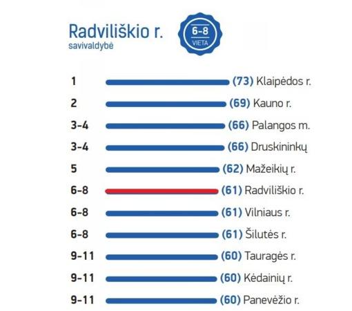 Radviliškis – geriausių savivaldybių dešimtuke