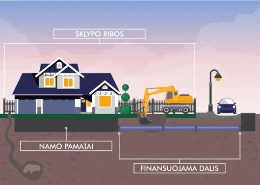 Dėl galimybės Jonavos miesto gyventojams prisijungti prie buitinių nuotekų tvarkymo infrastruktūros