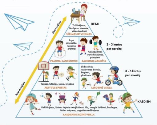 Fizinio aktyvumo rekomendacijos, skirtos vaikams ir paaugliams