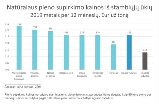 Pieno kaina išaugo – stambieji ūkiai gauna europinį vidurkį