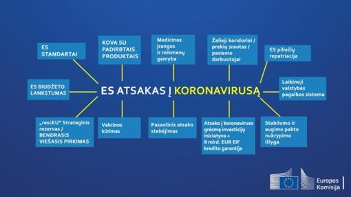 Pristatyti veiksmai, kurių Europos Sąjunga ėmėsi reaguodama į koronaviruso protrūkį