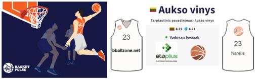 """Etaplius.lt tampa """"BasketPulse"""" krepšinio klubų rėmėjais ir dovanoja prizus"""