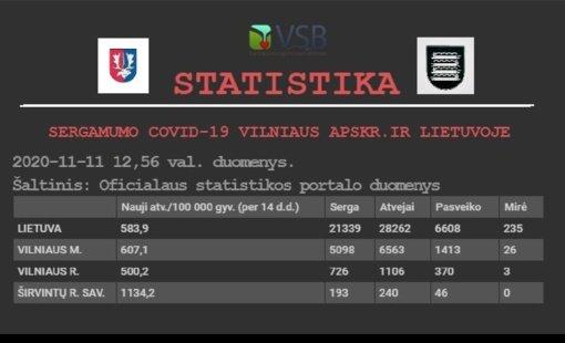 Sergamumo COVID-19 Širvintų rajone statistika