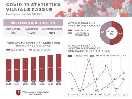 COVID-19 statistika Vilniaus rajone