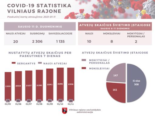 COVID-19 Vilniaus rajone: 20 naujų susirgimų
