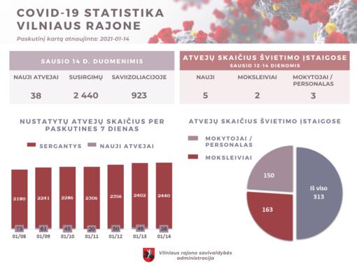 COVID-19 Vilniaus rajone: 38 nauji susirgimai