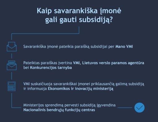 VMI kviečia nuo COVID-19 finansiškai nukentėjusias savarankiškas įmones pateikti paraišką subsidijai