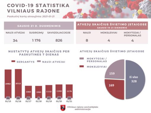 COVID-19 Vilniaus rajone: 34 nauji susirgimai