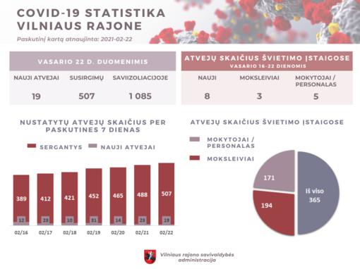COVID-19 Vilniaus rajone: 19 naujų susirgimų