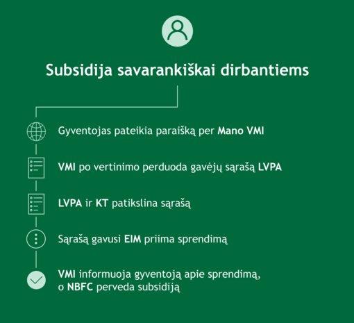 Paraišką subsidijai teikti jau gali ir nuo COVID-19 nukentėję individualią veiklą vykdantys gyventojai