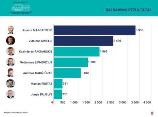 Radviliškio mero rinkimų antrajame ture susitiks J. Margaitienė ir V. Simelis