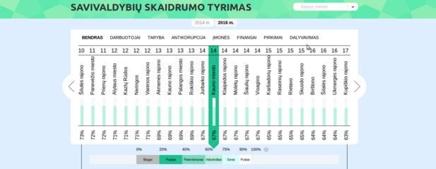 Savivaldybių skaidrumo tyrimas - kaip įvertinta Kauno apskritis?