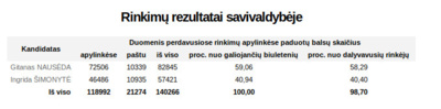 Prezidento rinkimų balsavimo rezultatai Kauno mieste.