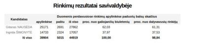 Prezidento rinkimų balsavimo rezultatai Kauno rajone.