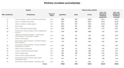 Europos Parlamento rinkimų rezultatai Kauno rajone.