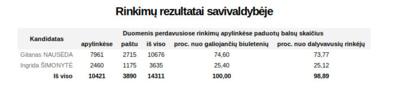 Prezidento rinkimų balsavimo rezultatai Raseinių rajone.