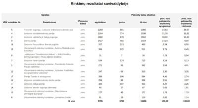 Europos Parlamento rinkimų rezultatai Raseinių rajone.