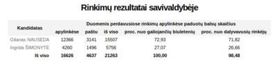 Prezidento rinkimų balsavimo rezultatai Kėdainių rajone.