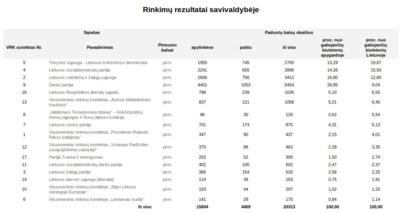 Europos Parlamento rinkimų rezultatai Kėdainių rajone.