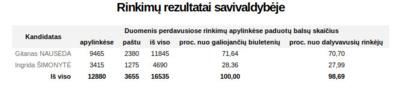Prezidento rinkimų balsavimo rezultatai Jonavos rajone.