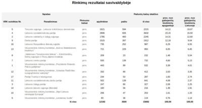 Europos Parlamento rinkimų rezultatai Jonavos rajone.