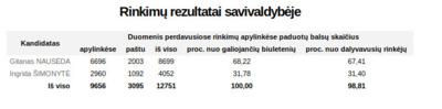 Prezidento rinkimų balsavimo rezultatai Kaišiadorių rajone.