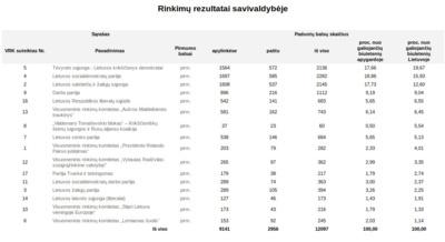Europos Parlamento rinkimų rezultatai Kaišiadorių rajone.