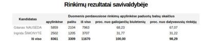 Prezidento rinkimų balsavimo rezultatai Prienų rajone.