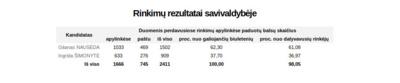 Prezidento rinkimų balsavimo rezultatai Birštono savivaldybėje.
