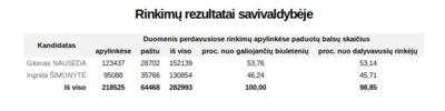Prezidento rinkimų balsavimo rezultatai Vilniaus mieste.