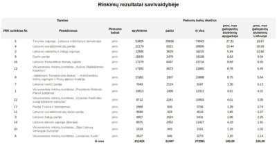 Europos Parlamento rinkimų rezultatai Vilniaus mieste.