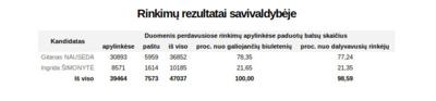 Prezidento rinkimų balsavimo rezultatai Vilniaus rajone.
