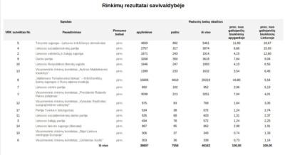 Europos Parlamento rinkimų rezultatai Vilniaus rajone.