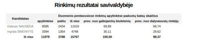 Prezidento rinkimų balsavimo rezultatai Ukmergės rajone.