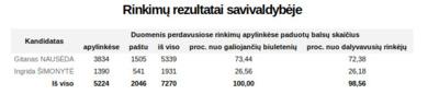 Prezidento rinkimų balsavimo rezultatai Širvintų rajone.