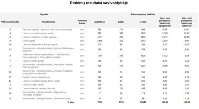 Europos Parlamento rinkimų rezultatai Švenčionių rajone.