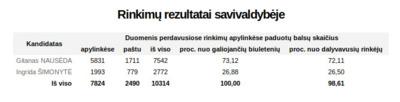 Prezidento rinkimų balsavimo rezultatai Elektrėnų savivaldybėje.