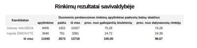 Prezidento rinkimų balsavimo rezultatai Trakų rajone.